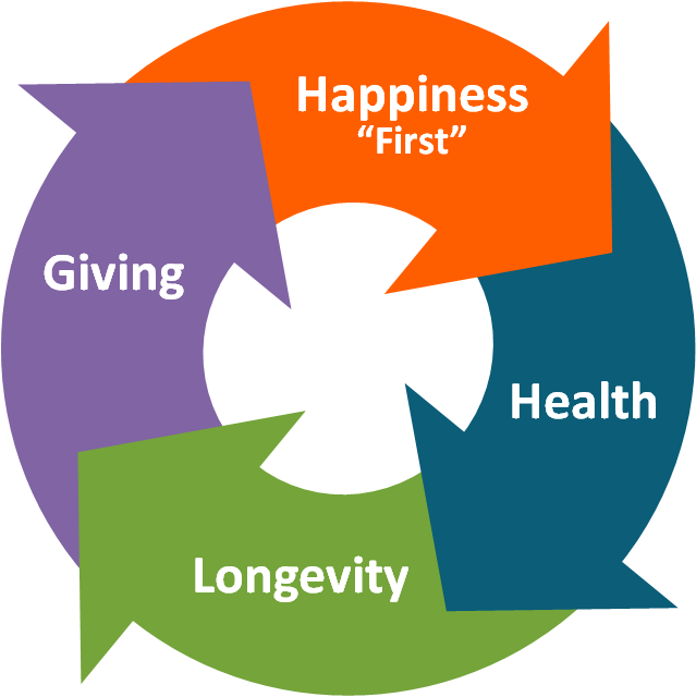 Circle - Happiness - Health - Longevity - Giving