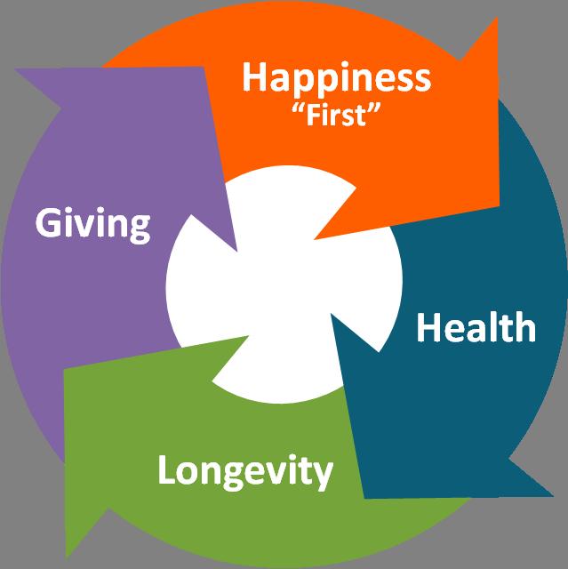Circle - Happiness - Health - Longevity - Giving